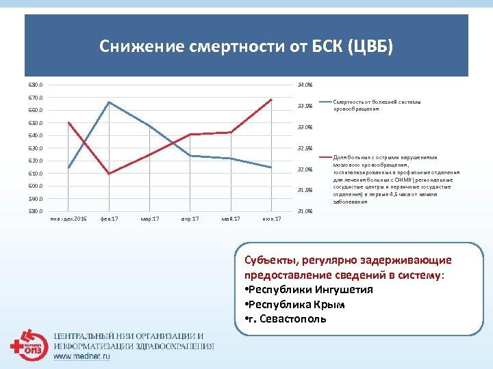 Снижение смертности от БСК (ЦВБ) 1 680. 0 34. 0% 670. 0 33. 5%