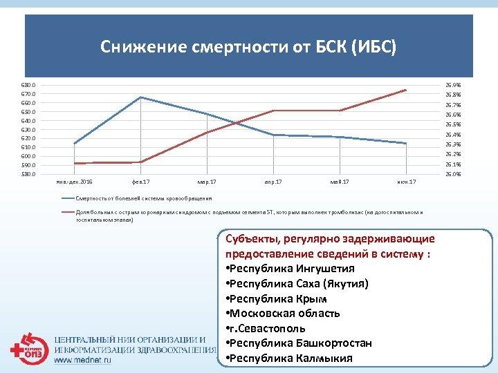 Снижение смертности от БСК (ИБС) 1 680. 0 670. 0 660. 0 650. 0