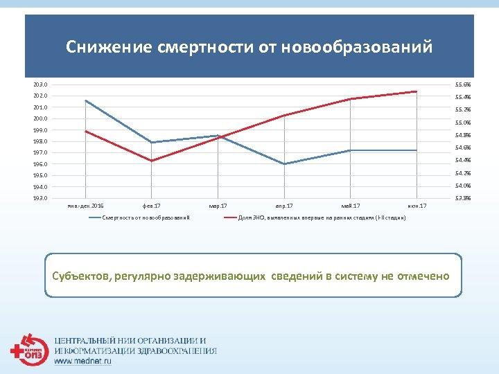 Снижение смертности от новообразований 1 203. 0 55. 6% 202. 0 55. 4% 201.
