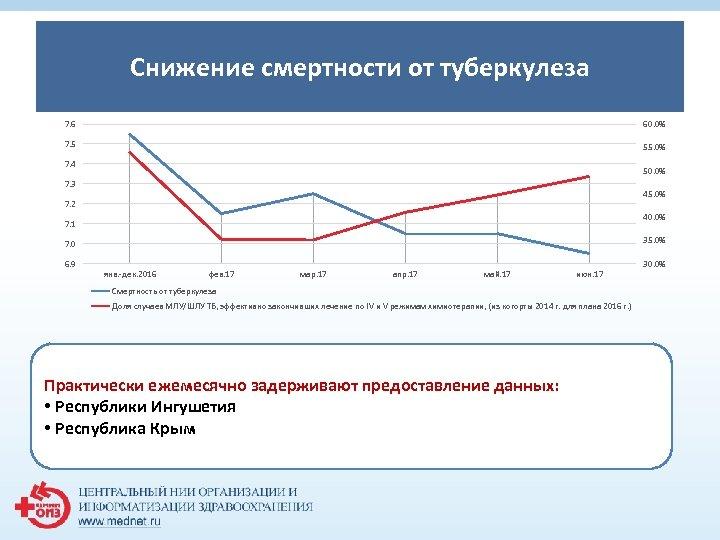 Снижение смертности от туберкулеза 1 7. 6 60. 0% 7. 5 55. 0% 7.