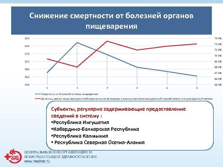 Снижение смертности от болезней органов 1 пищеварения 56. 0 73. 0% 72. 0% 54.