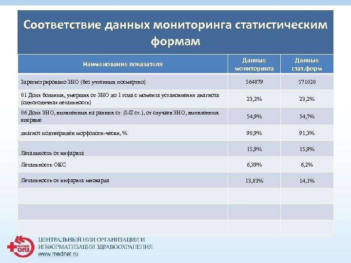 Соответствие данных мониторинга статистическим формам Данные мониторинга Данные стат. форм Зарегистрировано ЗНО (без учтенных
