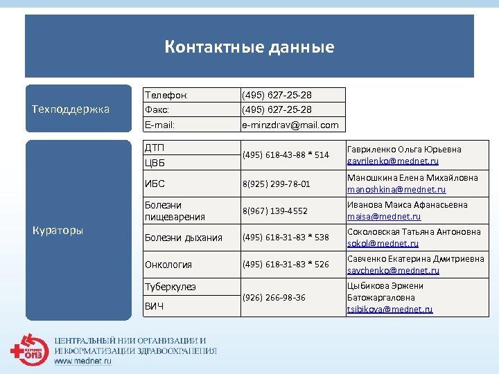 Контактные данные Телефон: Факс: (495) 627 -25 -28 E-mail: Техподдержка (495) 627 -25 -28