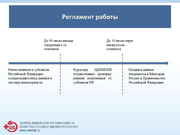 Регламент работы 1 До 30 числа месяца следующего за отчетным Ответственные в субъектах Российской