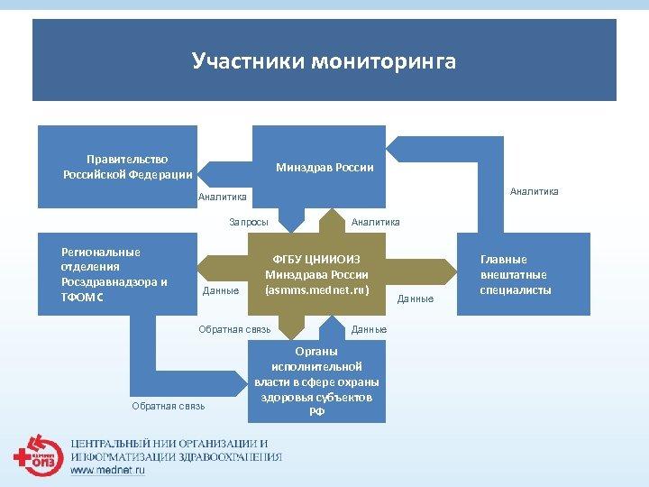 Участники мониторинга 1 Правительство Российской Федерации Минздрав России Аналитика Запросы Региональные отделения Росздравнадзора и