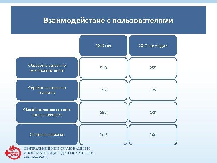 Взаимодействие 1 пользователями с 2016 год 2017 полугодие Обработка заявок по электронной почте 510