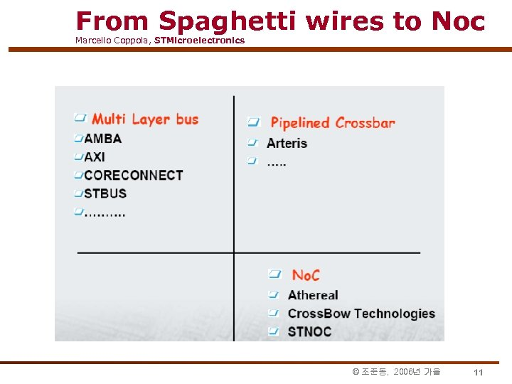 From Spaghetti wires to Noc Marcello Coppola, STMicroelectronics © 조준동, 2006년 가을 11