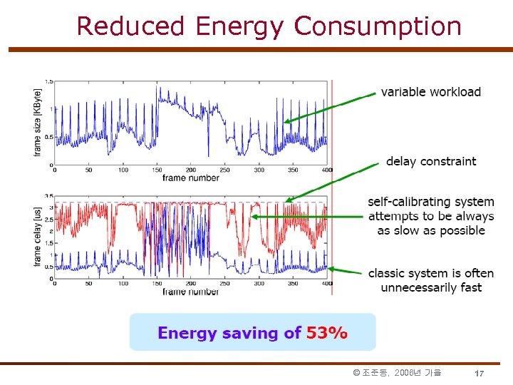 Reduced Energy Consumption © 조준동, 2006년 가을 17