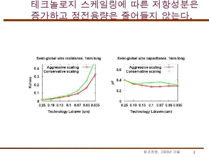 테크놀로지 스케일링에 따른 저항성분은 증가하고 정전용량은 줄어들지 않는다. © 조준동, 2006년 가을 2
