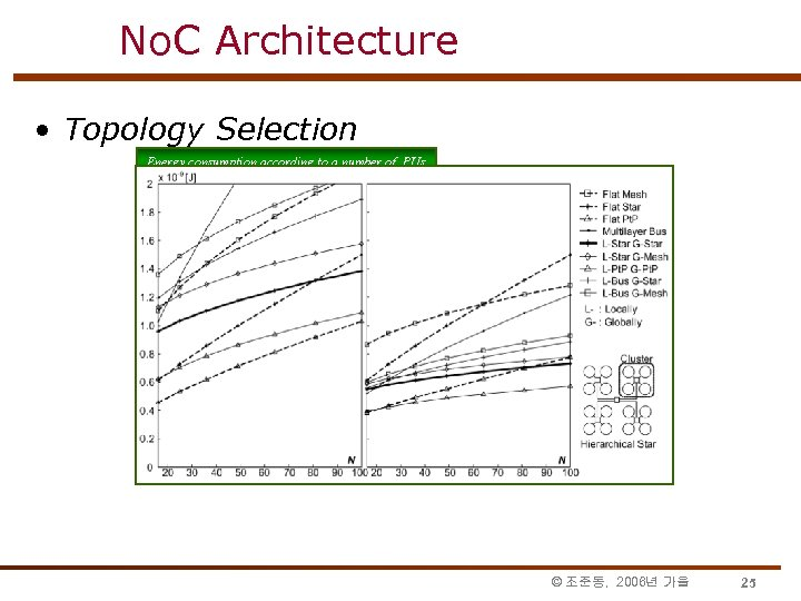 No. C Architecture • Topology Selection Energy consumption according to a number of PUs
