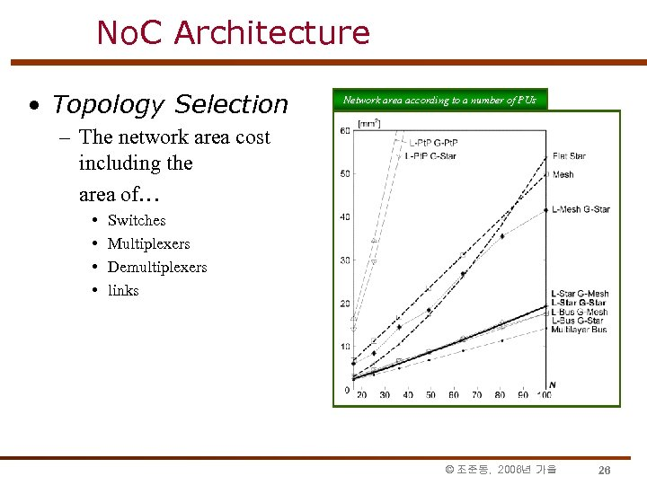 No. C Architecture • Topology Selection Network area according to a number of PUs