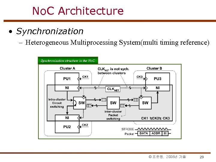 No. C Architecture • Synchronization – Heterogeneous Multiprocessing System(multi timing reference) Synchronization structure in