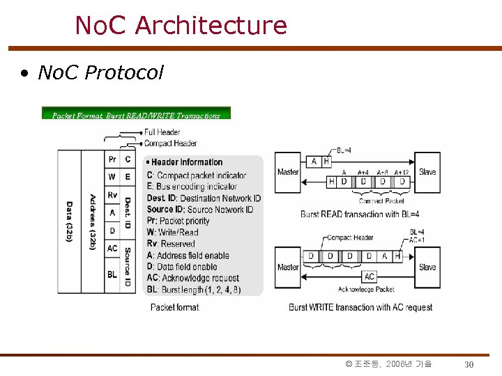 No. C Architecture • No. C Protocol Packet Format, Burst READ/WRITE Transactions © 조준동,