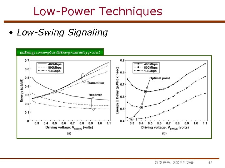 Low-Power Techniques • Low-Swing Signaling (a)Energy consumption (b)Energy and delay product (b)Energy © 조준동,