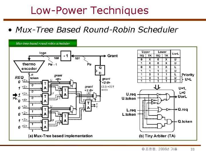 Low-Power Techniques • Mux-Tree Based Round-Robin Scheduler Mux-tree-based round-robin scheduler Mux-tree-based © 조준동, 2006년