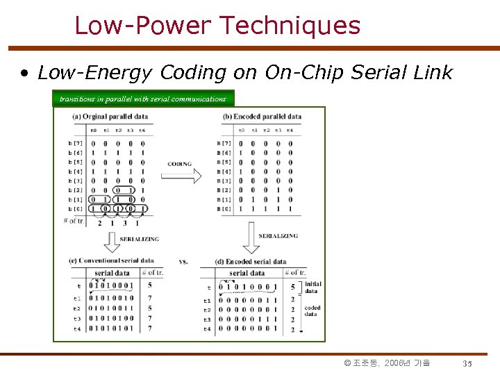Low-Power Techniques • Low-Energy Coding on On-Chip Serial Link transitions in parallel with serial