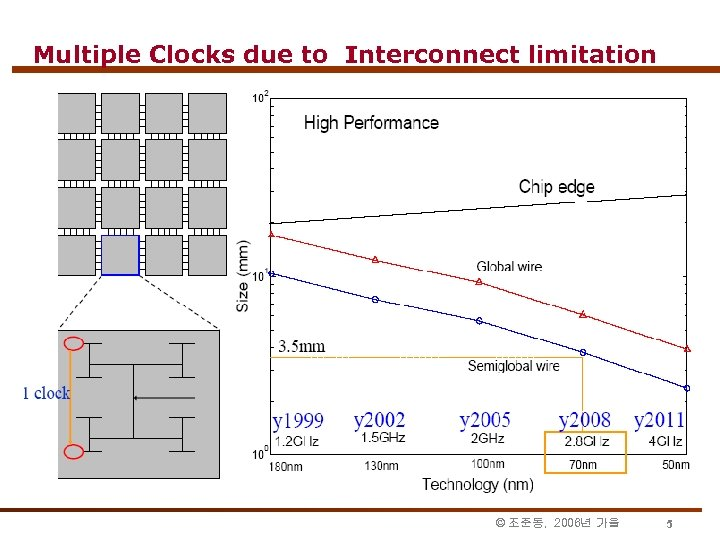 Multiple Clocks due to Interconnect limitation © 조준동, 2006년 가을 5