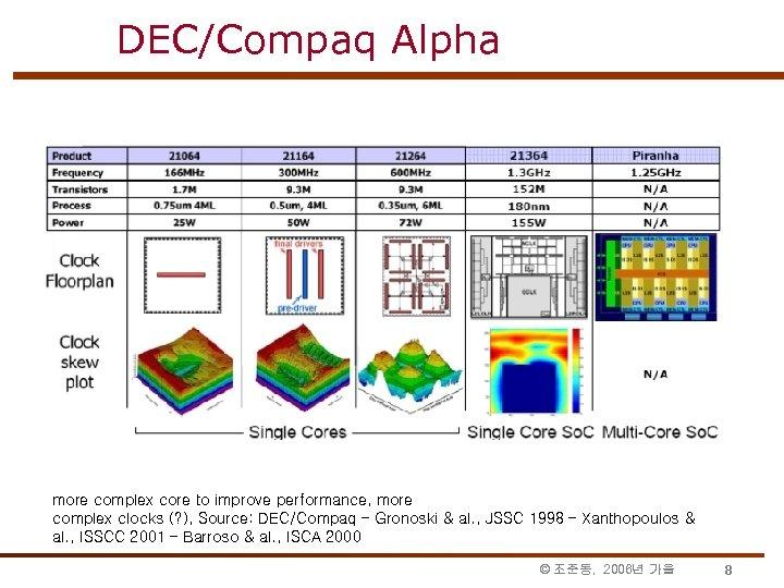DEC/Compaq Alpha more complex core to improve performance, more complex clocks (? ), Source:
