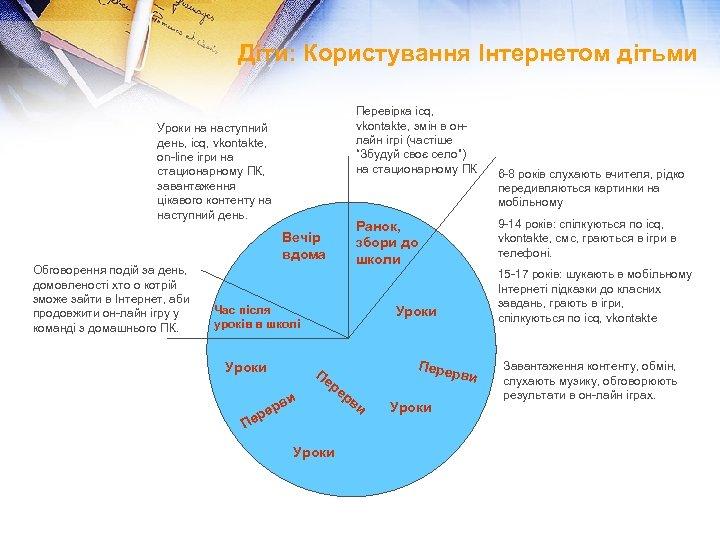 """Діти: Користування Інтернетом дітьми Перевірка icq, vkontakte, змін в онлайн ігрі (частіше """"Збудуй своє"""