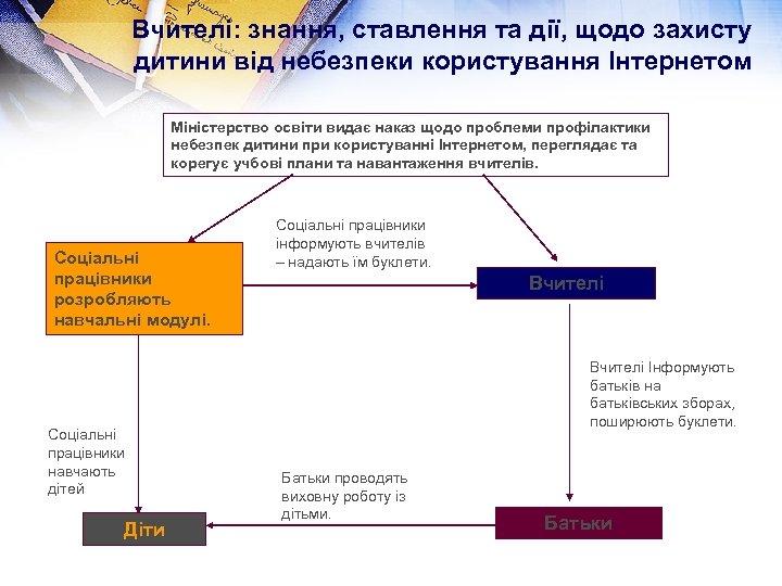 Вчителі: знання, ставлення та дії, щодо захисту дитини від небезпеки користування Інтернетом Міністерство освіти