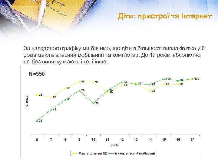 Діти: пристрої та Інтернет За наведеного графіку ми бачимо, що діти в більшості випадків