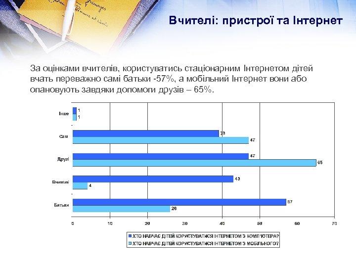 Вчителі: пристрої та Інтернет За оцінками вчителів, користуватись стаціонарним Інтернетом дітей вчать переважно самі