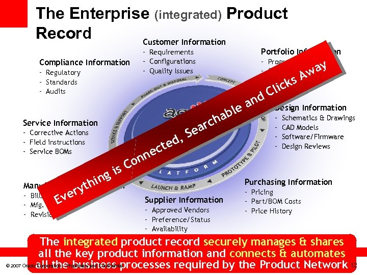 The Enterprise (integrated) Product Record Customer Information Compliance Information - Regulatory - Standards -