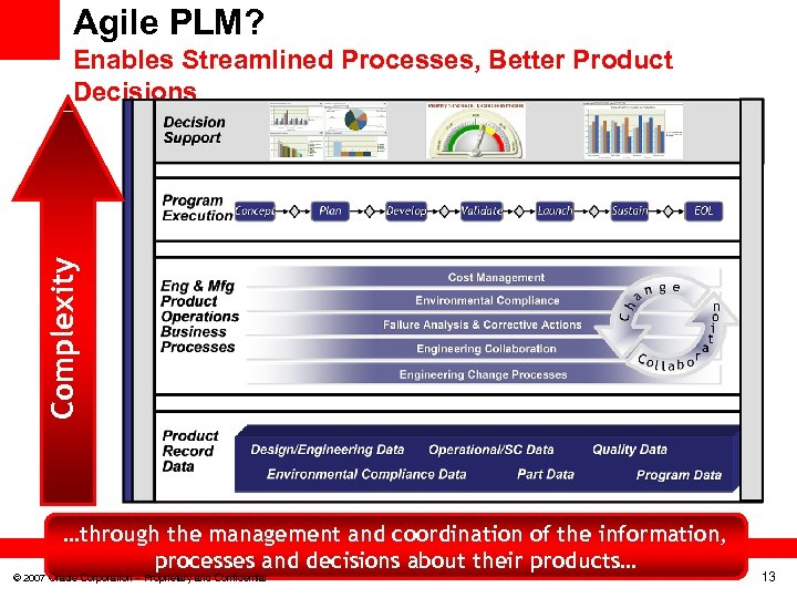 Agile PLM? Complexity Enables Streamlined Processes, Better Product Decisions …through the management and coordination