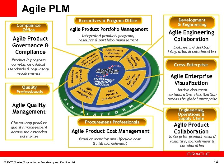 Agile PLM Compliance Office Executives & Program Office Agile Product Portfolio Management Integrated product,