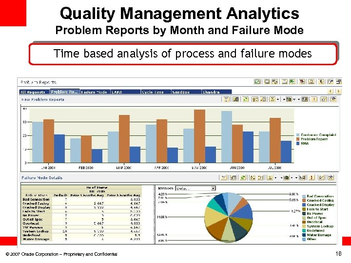 Quality Management Analytics Problem Reports by Month and Failure Mode Track the volume and