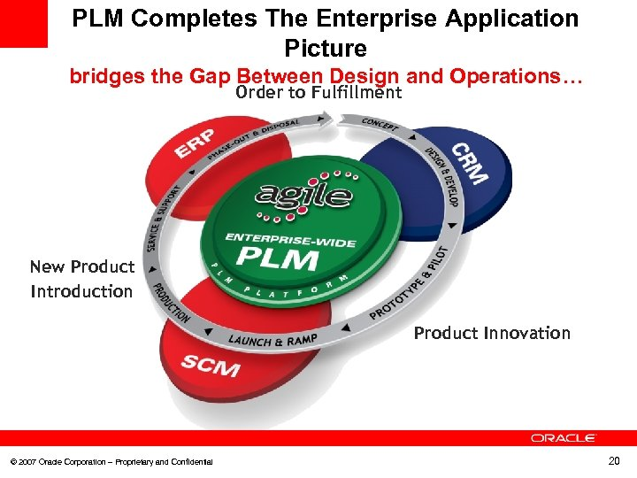 PLM Completes The Enterprise Application Picture bridges the Gap Between Design and Operations… Order