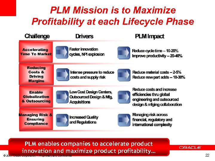 PLM Mission is to Maximize Profitability at each Lifecycle Phase PLM enables companies to