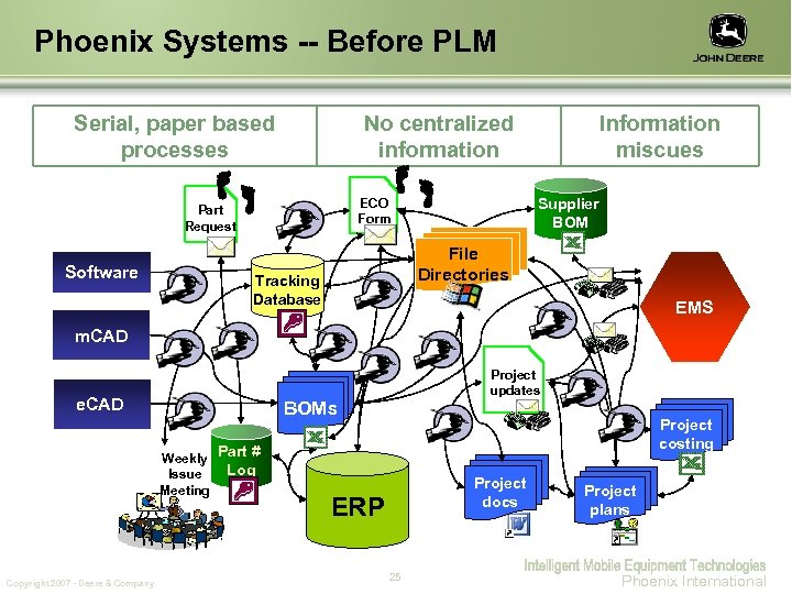 Phoenix Systems -- Before PLM Serial, paper based processes No centralized information Software Supplier