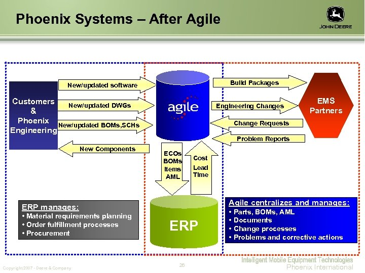 Phoenix Systems – After Agile Build Packages New/updated software Customers New/updated DWGs & Phoenix