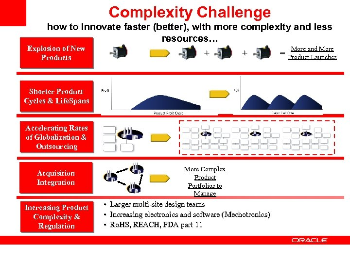 Complexity Challenge how to innovate faster (better), with more complexity and less resources… Explosion