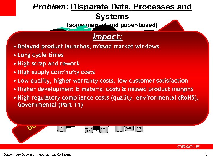 Problem: Disparate Data, Processes and Systems (some manual and paper-based) ARTWORK DESIGN …Cause Profit