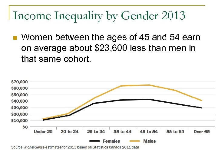 Income Inequality by Gender 2013 n Women between the ages of 45 and 54