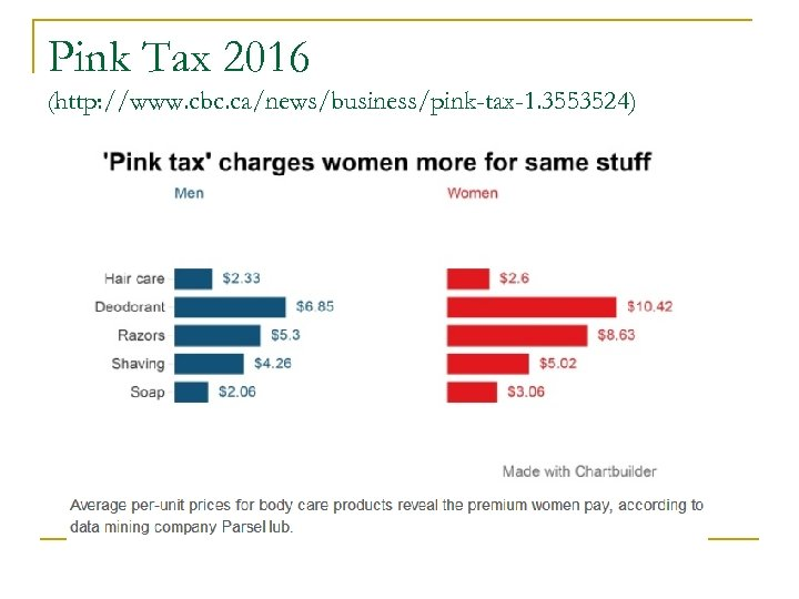 Pink Tax 2016 (http: //www. cbc. ca/news/business/pink-tax-1. 3553524)