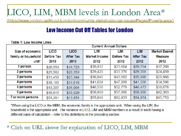 LICO, LIM, MBM levels in London Area* (https: //www. london. ca/About-London/community-statistics/social-issues/Pages/Poverty. aspx) * Click