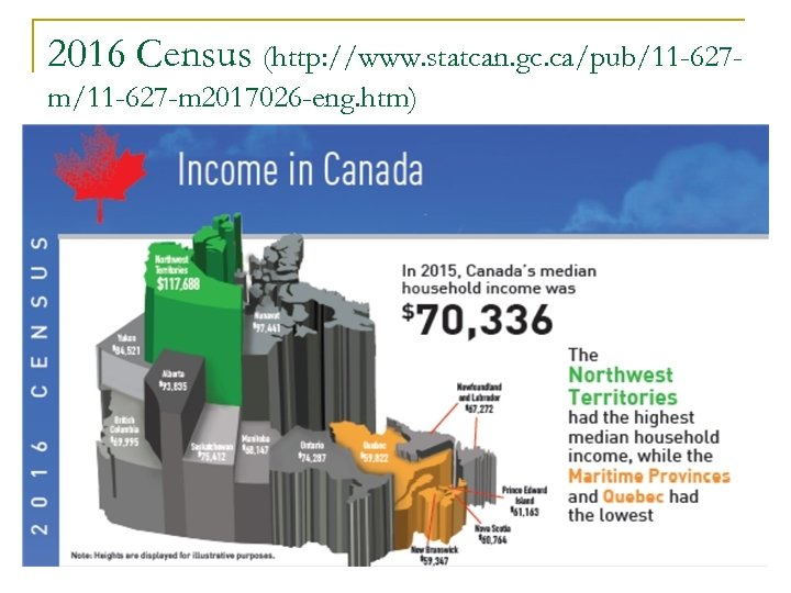 2016 Census (http: //www. statcan. gc. ca/pub/11 -627 m/11 -627 -m 2017026 -eng. htm)