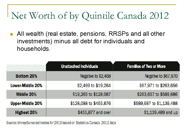Net Worth of by Quintile Canada 2012 n All wealth (real estate, pensions, RRSPs