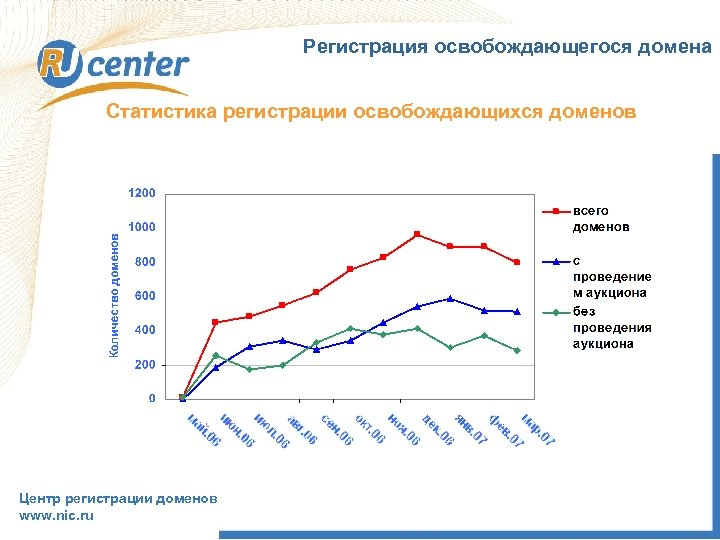 Регистрация освобождающегося домена Статистика регистрации освобождающихся доменов Центр регистрации доменов www. nic. ru