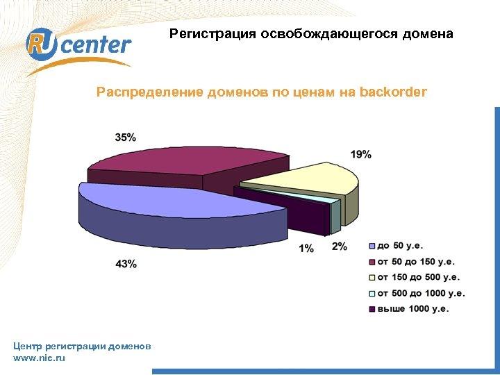 Регистрация освобождающегося домена Распределение доменов по ценам на backorder Центр регистрации доменов www. nic.