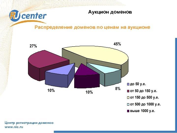 Аукцион доменов Распределение доменов по ценам на аукционе Центр регистрации доменов www. nic. ru