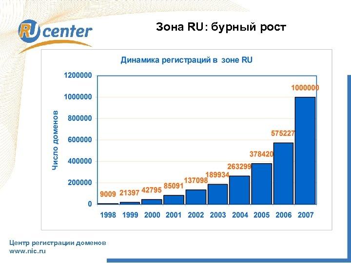 Зона RU: бурный рост Центр регистрации доменов www. nic. ru