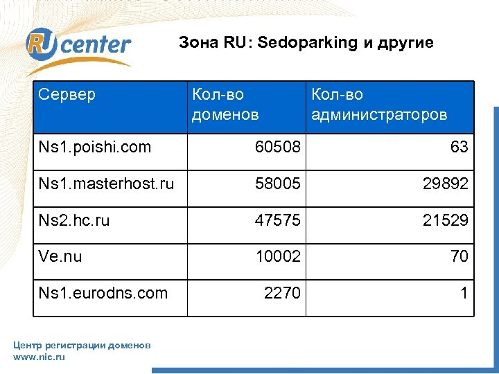 Зона RU: Sedoparking и другие Сервер Кол-во доменов Кол-во администраторов Ns 1. poishi. com
