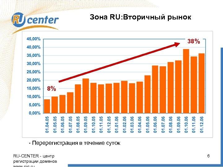 Зона RU: Вторичный рынок 38% 8% - Перерегистрация в течение суток RU-CENTER - центр