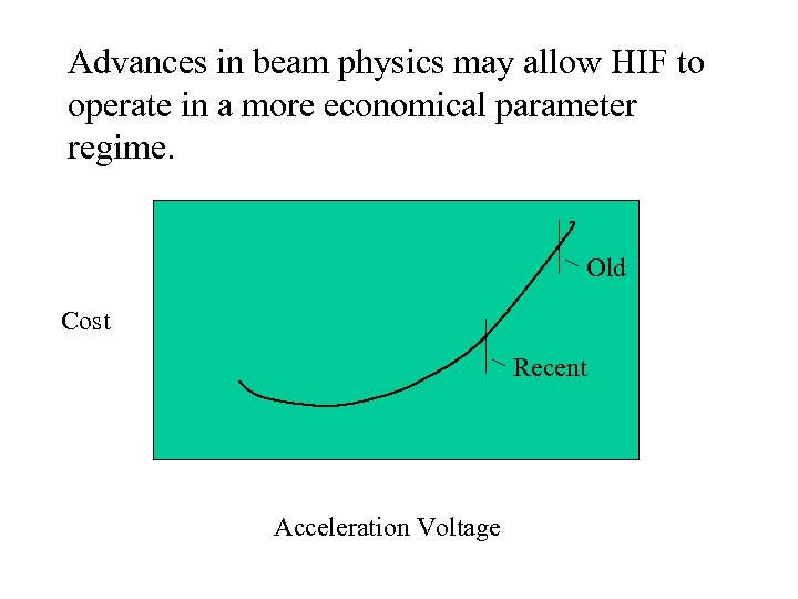 Advances in beam physics may allow HIF to operate in a more economical parameter