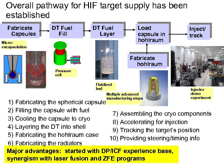 Overall pathway for HIF target supply has been established Fabricate Capsules DT Fuel Fill