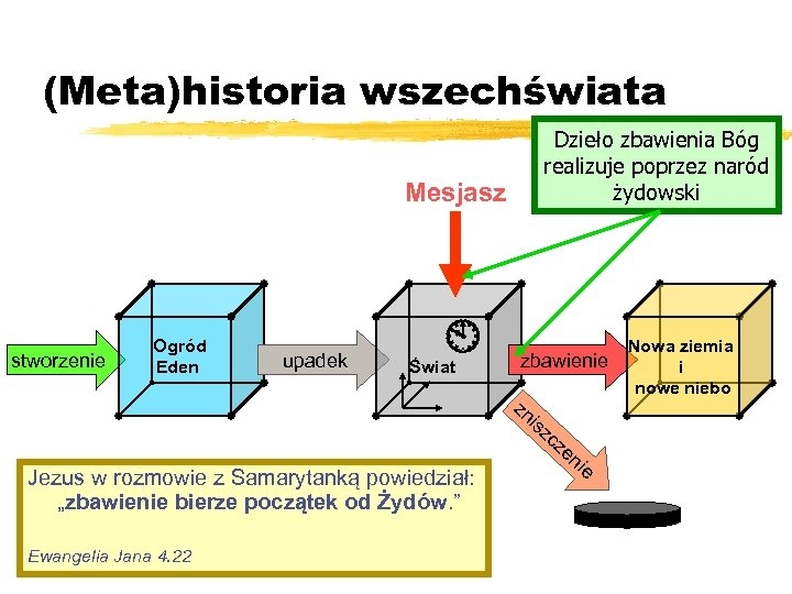 (Meta)historia wszechświata Dzieło zbawienia Bóg realizuje poprzez naród żydowski Mesjasz stworzenie Ogród Eden upadek